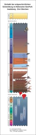 Zeittafel der erdgeschichtlichen Entwicklung im Geopark